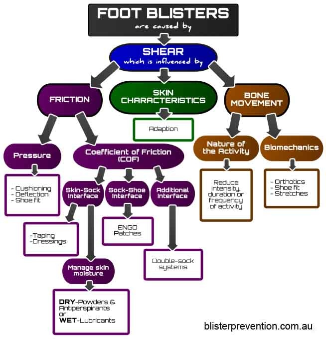 How are Blisters Caused