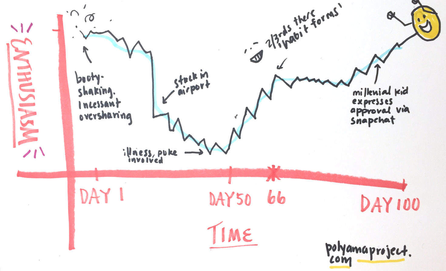 Enthusiasm VS. Time Chart for a 100-Day Project
