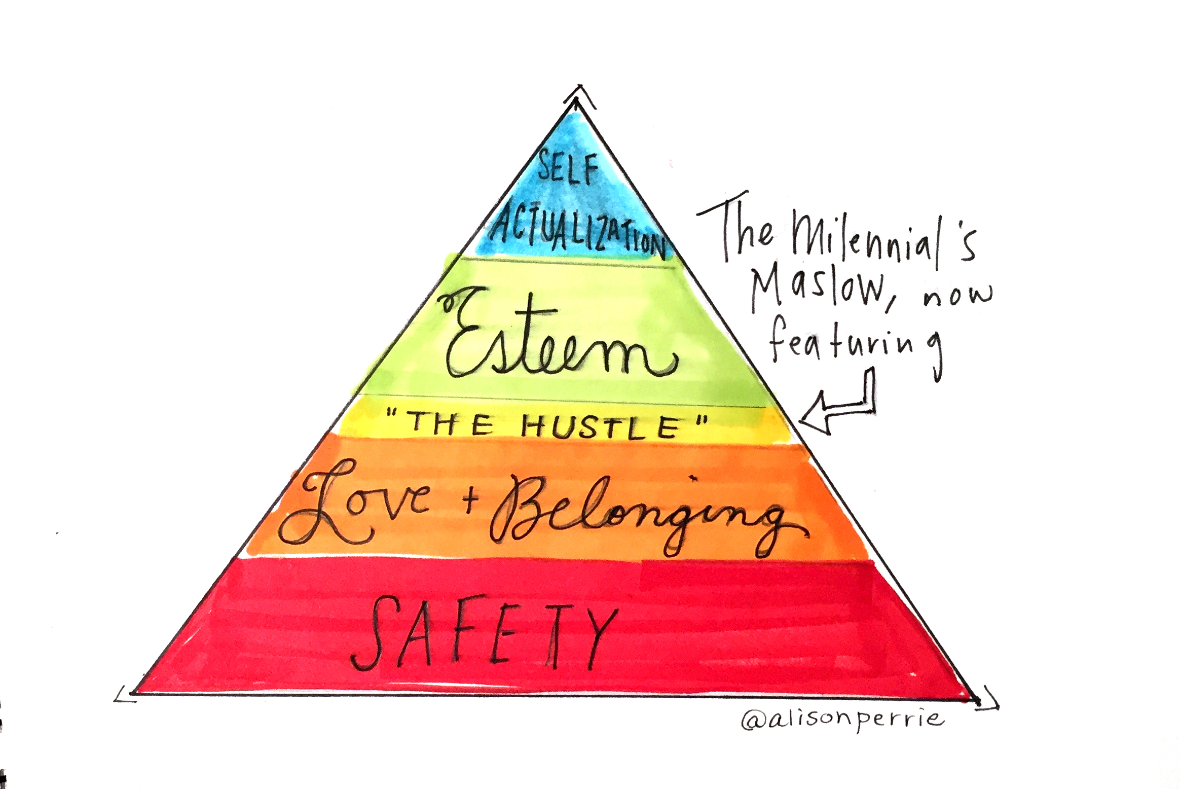 A lesser-known hierarchy on Maslow's pyramid--the Hustle.