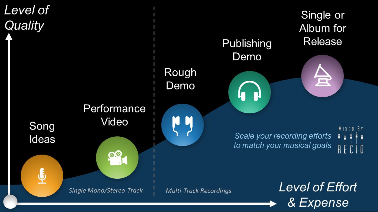 Scale your recording efforts to match your musical goals. What amount of effort can you invest in your music to reach more people?
