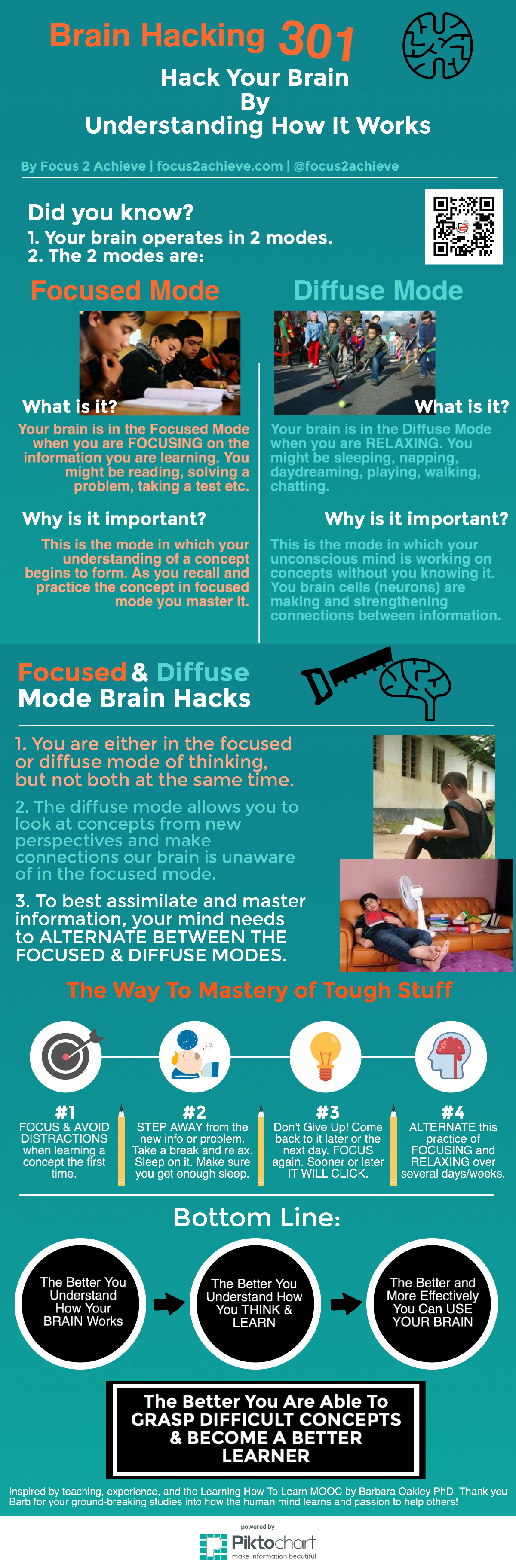 Focused and Diffuse Thinking Modes Infographic