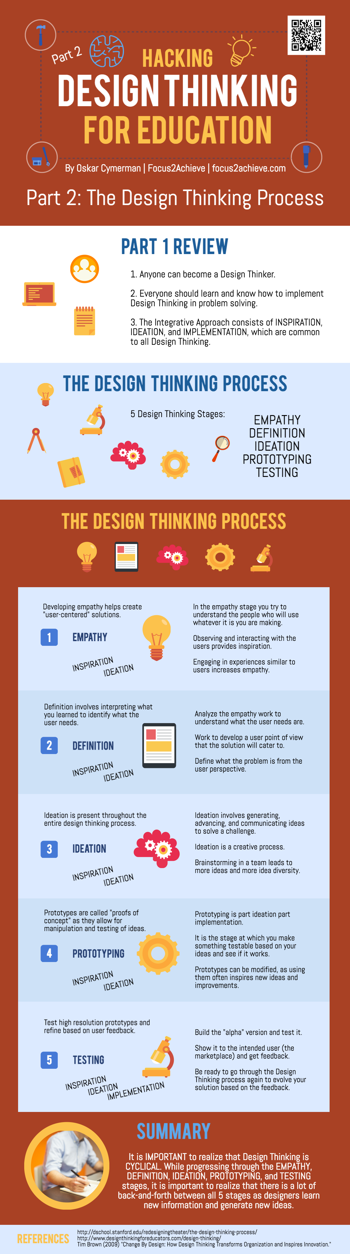The Design Thinking Process Infographic