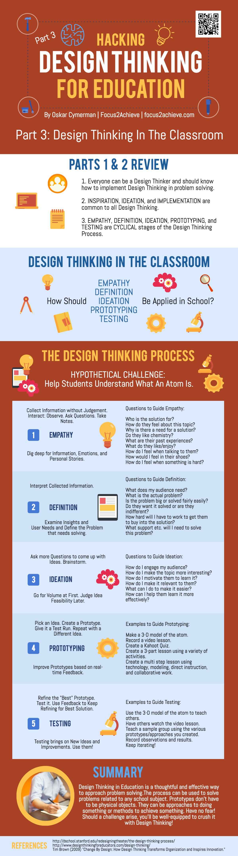 Design Thinking Process In School