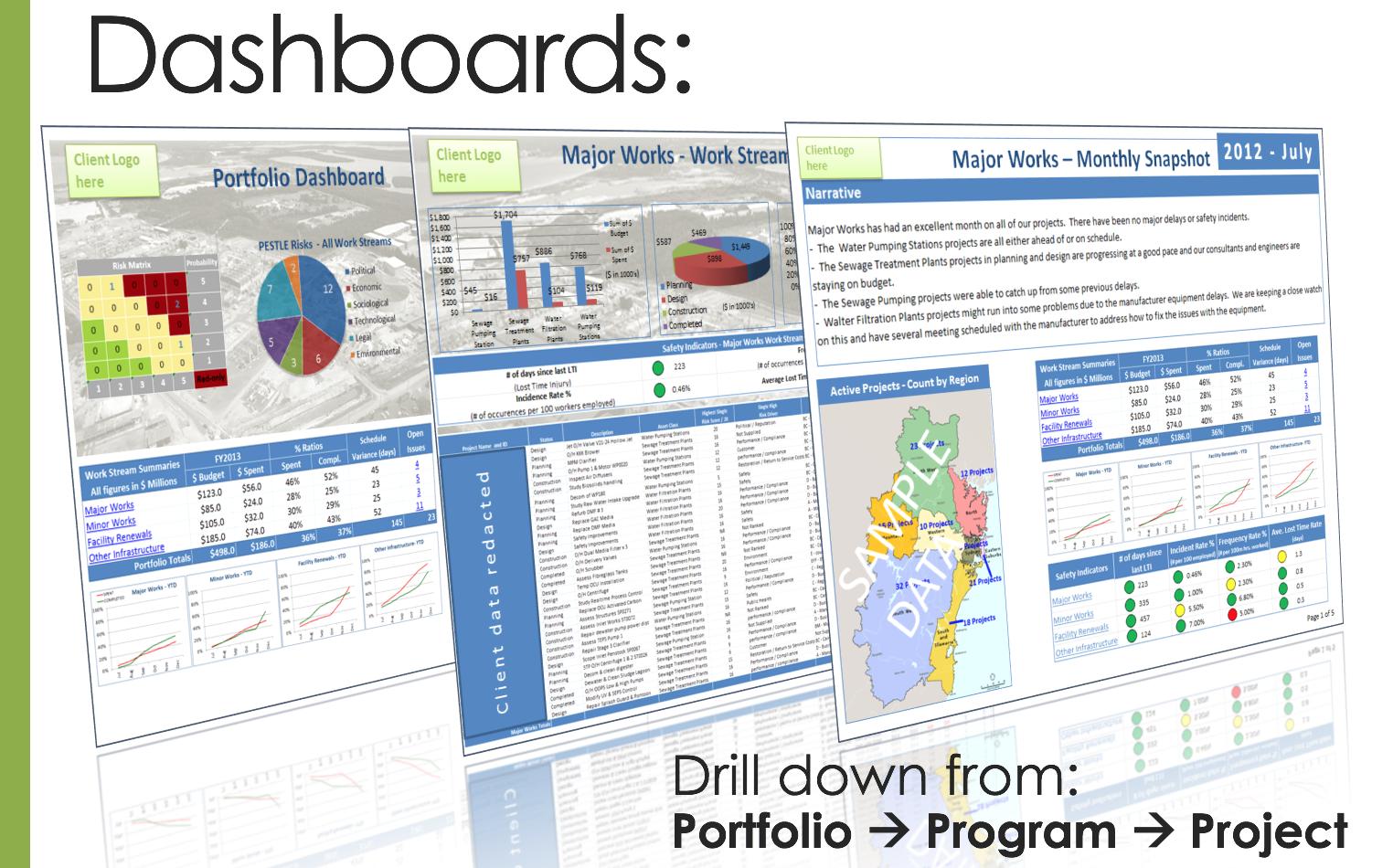 PMWeb Multi Level Dashboard Overview