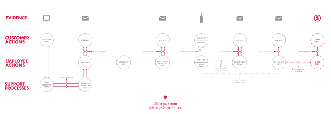 Sample:     Process visualization   Client:     Winestore    I mapped the existing and proposed (shown) order fulfillment process for a wine store to show how the process could be streamlined for both online and in-store orders.