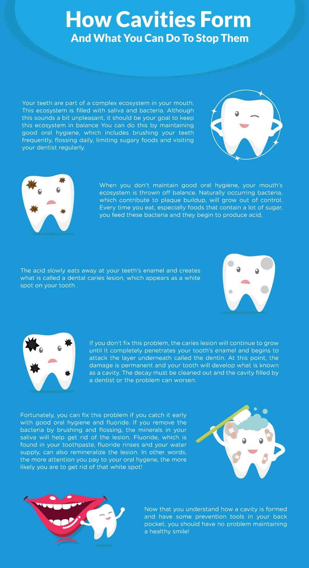 CavitiesInfographicZack