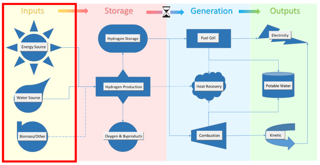 Flexible Inputs to Hydrogen Energy Storage