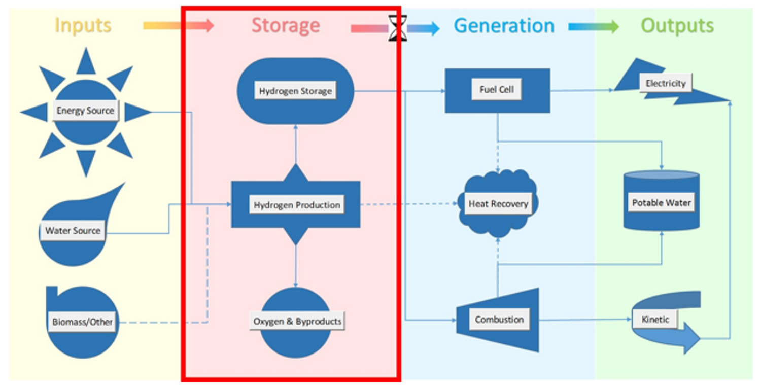 Isotherm Energy Hydrogen Energy Storage System Architecture