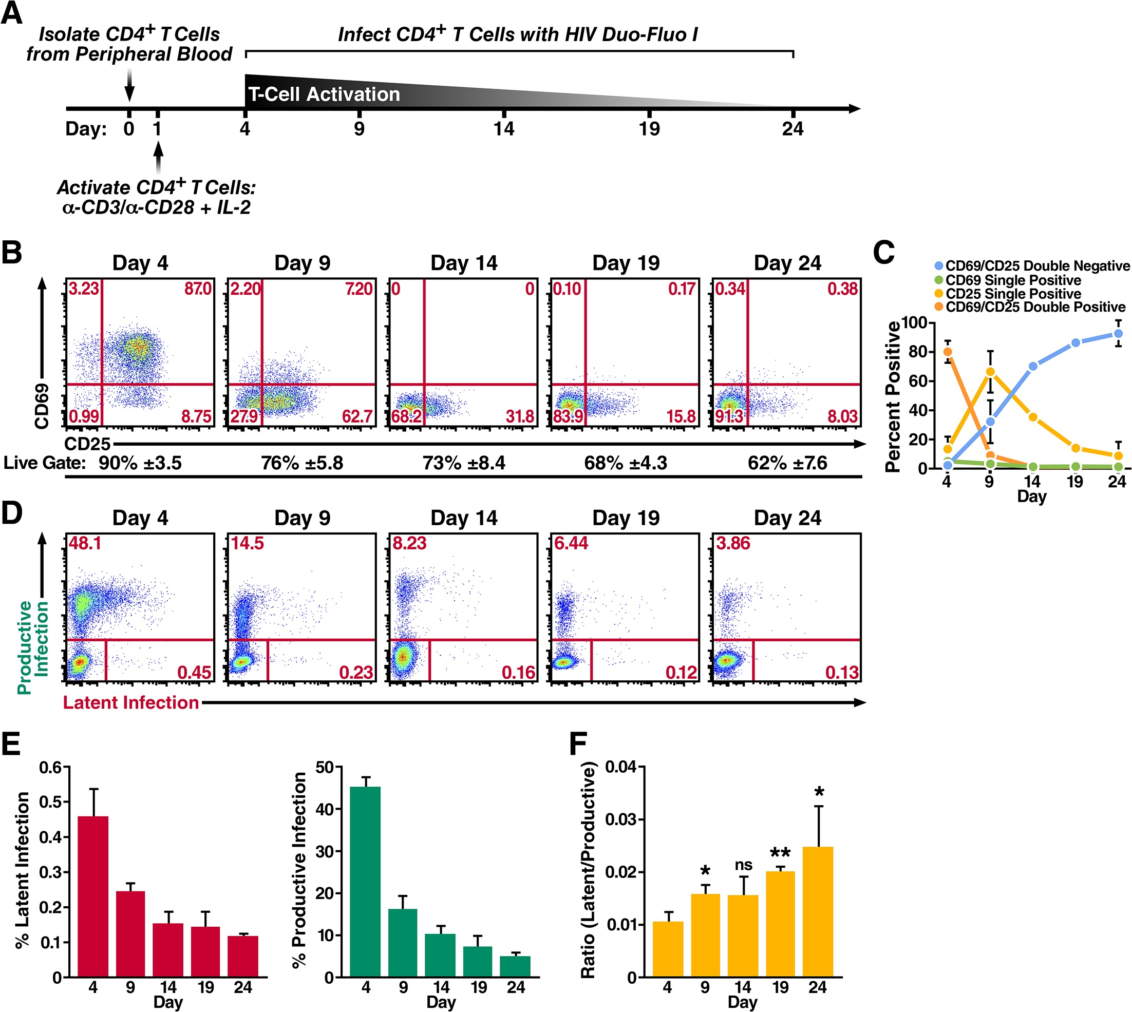 PLOS Pathogens — HIV Latency Is Established Directly and Early in Both Resting and Activated Primary CD4 T Cells