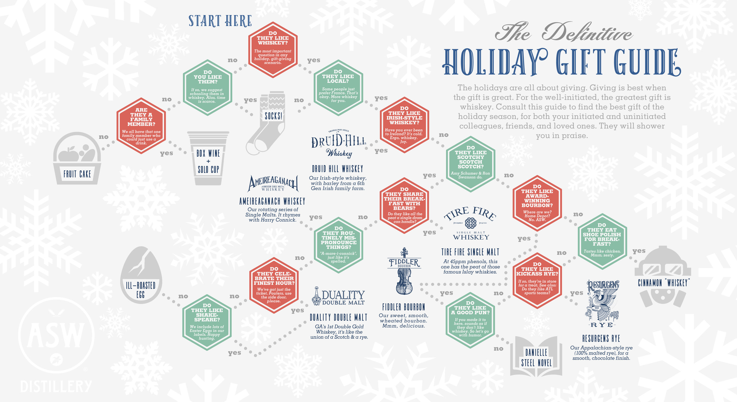 The Definitive Holiday Whiskey Gift Guide.jpg
