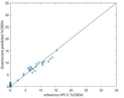 Figure 5:  CBDA comparison from non-High Times Cup data (insufficient sample count). NIR prediction (Y) vs HPLC measurement (X). The solid line indicates a perfect match.  Data shown are for samples not included in the calibration. Most flowers that produce significant THCA do not produce much CBDA. Flowers that produce large amounts of CBDA are rarer, so there are fewer samples with high CBDA, but lots with very low CBDA.
