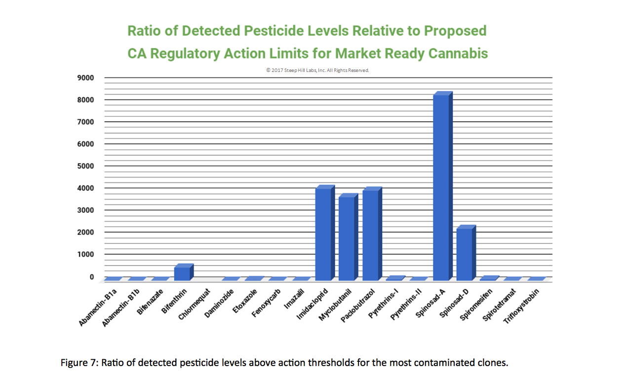 Steep Hill - Detected Pesticides Relative to Proposed CA Regulatory Action Limits.png