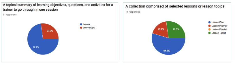 These results would help us determine what to name different sections of the site.