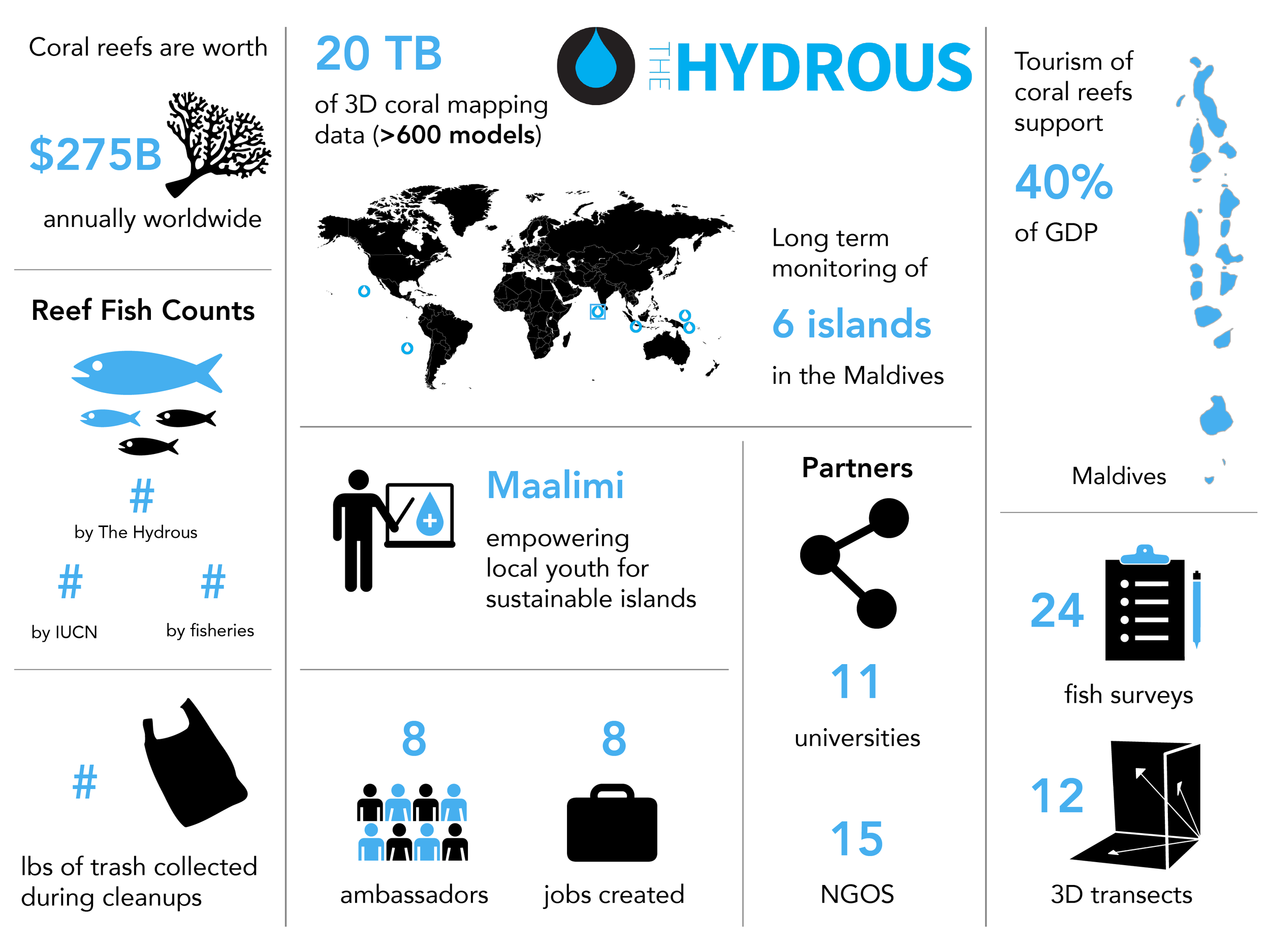 The+Hydrous+Maldives+Infographic+1_12_Final+draft.png