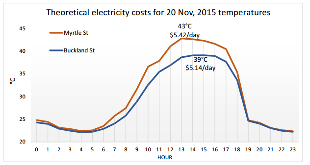 theoretical electricity costs based on our research