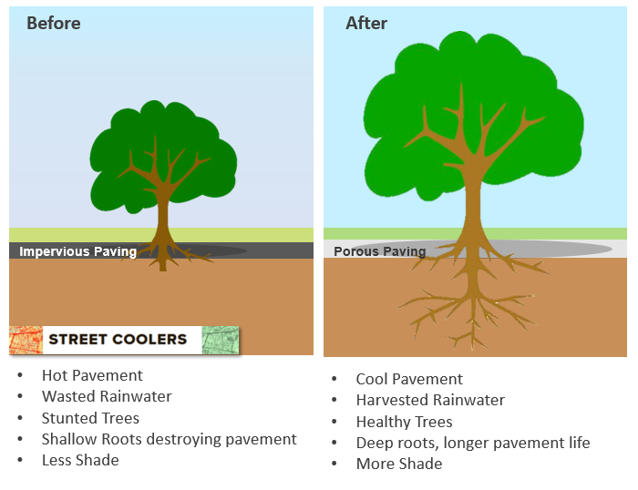 How to cool our cities, reduce energy and water bills and harvest rainwater in our streets
