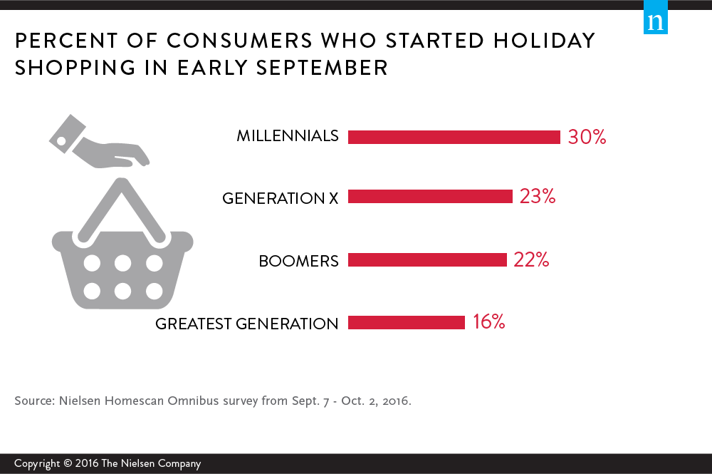 Source: Nielsen Company - http://www.nielsen.com/us/en/insights/news/2016/christmas-in-the-fall-holiday-magic-creeps-earlier-each-year.html
