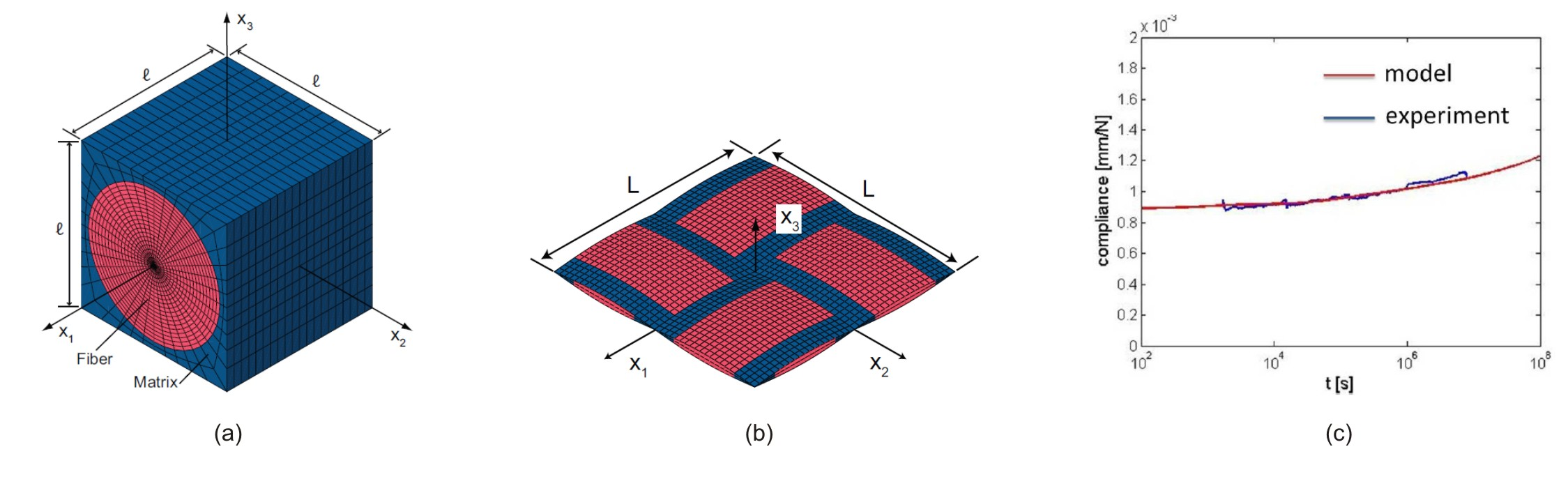 Finite-element model of the tow unit cell (a) and the lamina unit cell (b).  Longitudinal stretching compliance of a plaine-weave lamina at 40°C.
