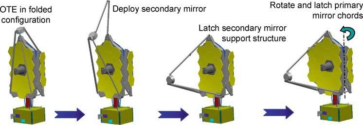 Image Credit: http://www.stsci.edu/jwst/ote/wavefront-sensing-and-control