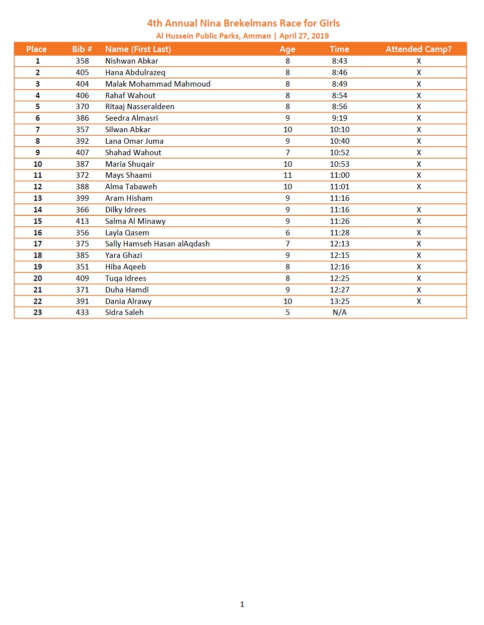 2019 Girls Results Ages 8-10 (click to enlarge)