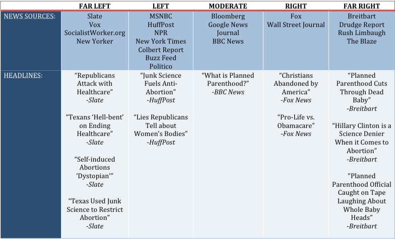 HERE is a chart ranking the media from liberal to conservative, based on their audiences.