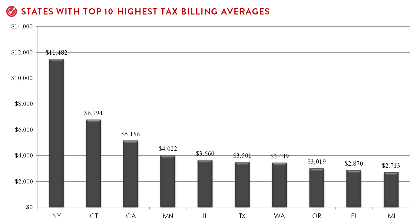 Top 10 States With Highest Billing Averages.png