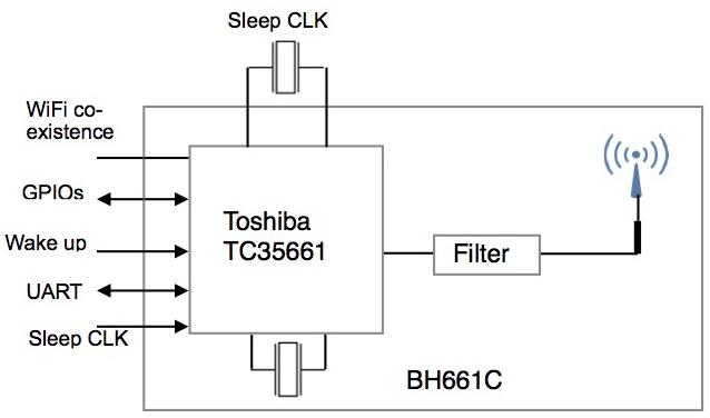 BH661 Block DIagram