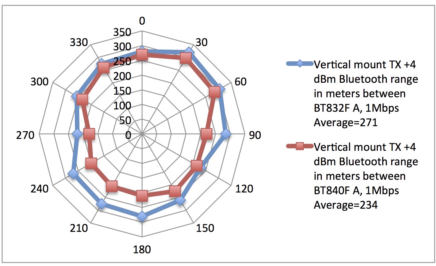 Measuring BT840F, an nRF52840 Bluetooth 5 Module Receiver