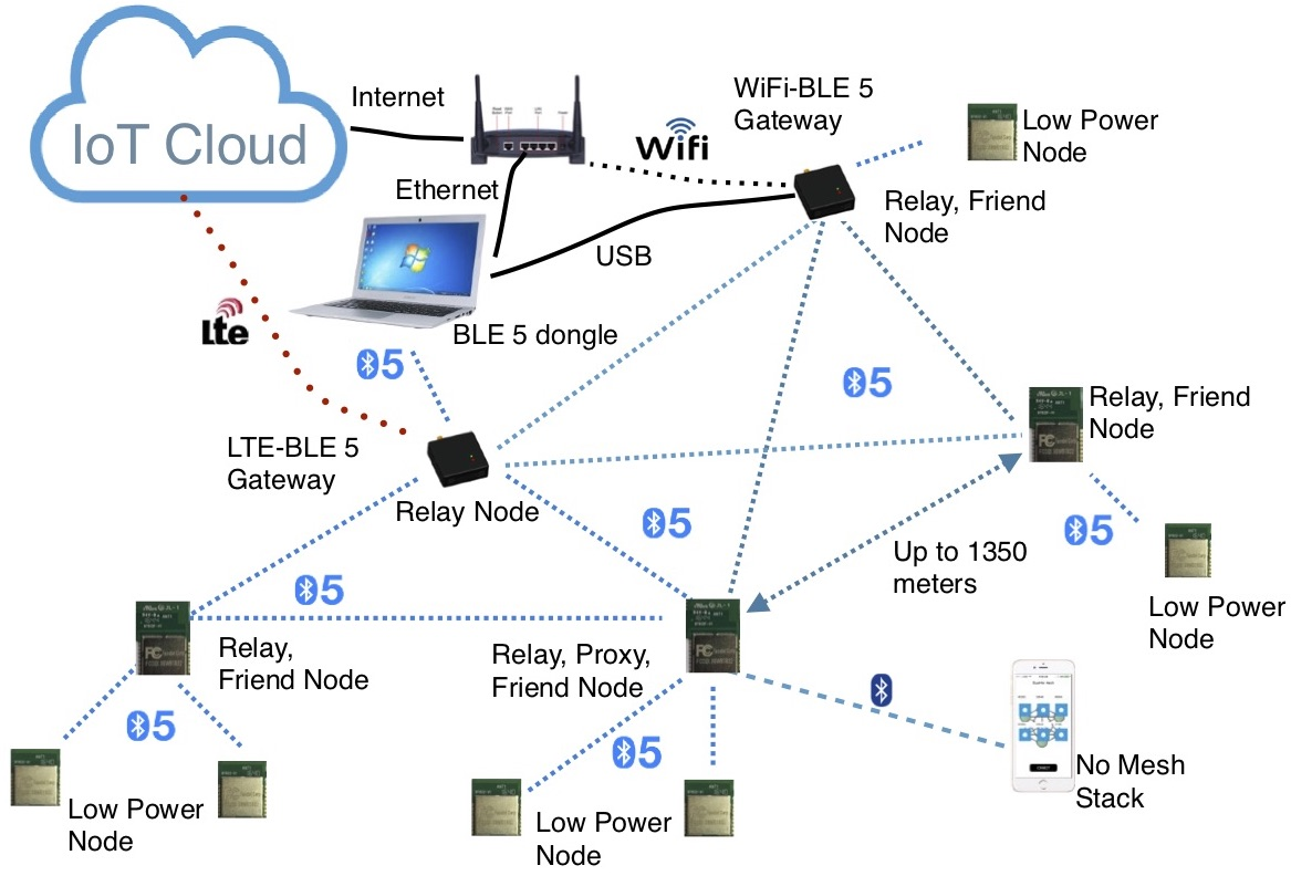 Using BlueNor Bluetooth 5 modules in Bluetooth 5 mesh networks