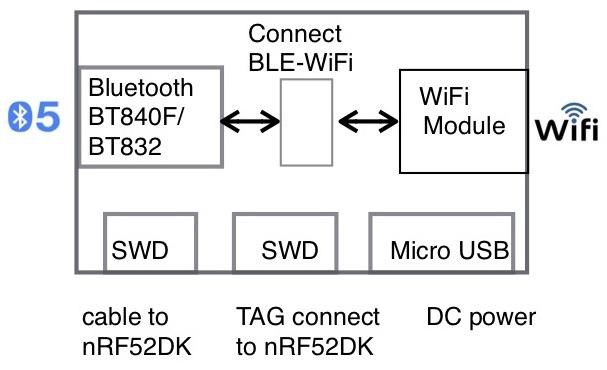 BWG832F WiFi BLE 5 IoT Gateway — Fanstel