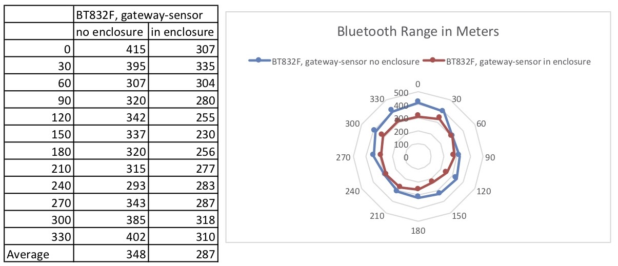 BWG832F Bluetooth range with and without enclosure.