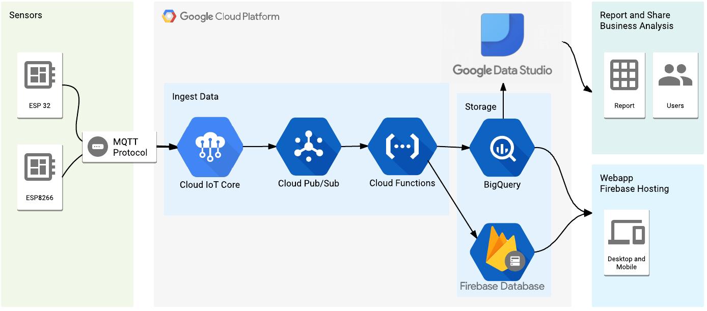 Google Cloud Platform IoT Core
