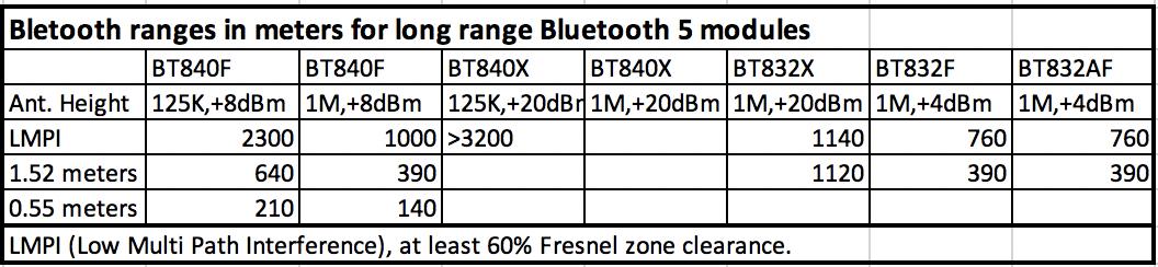 Long Range Bluetooth Comparison.png
