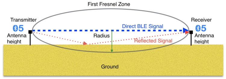 Fresnel Zone and Long Range Bluetooth 5 Transmission
