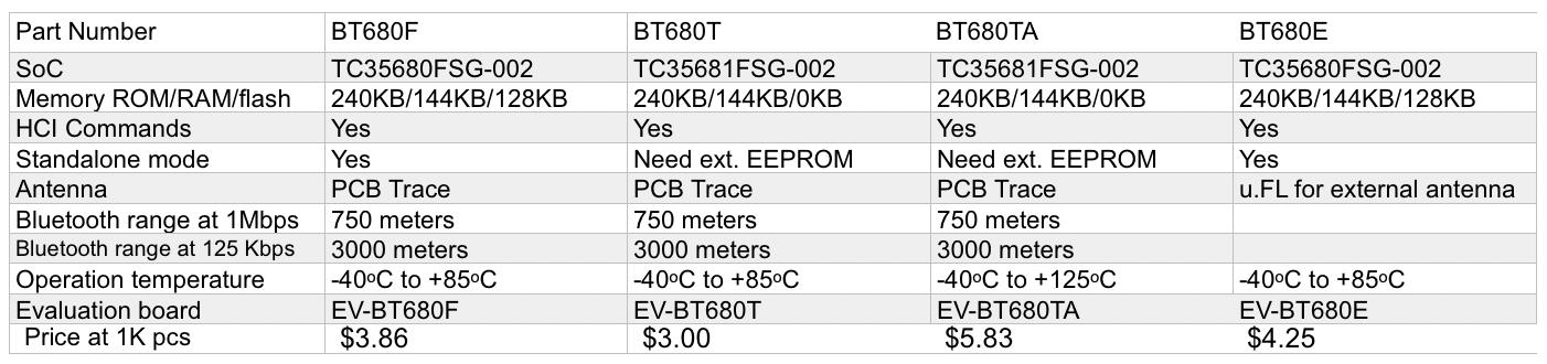 BT680F Summary.png