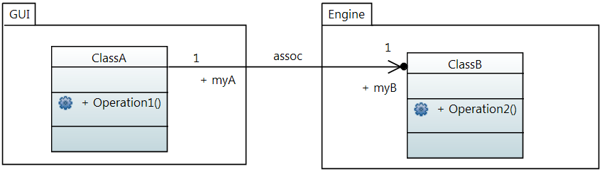 Snippet of Class diagram in the concrete syntax