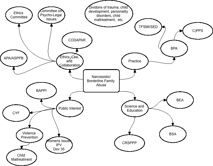 This diagram only illustrates the point that our issue is complex.