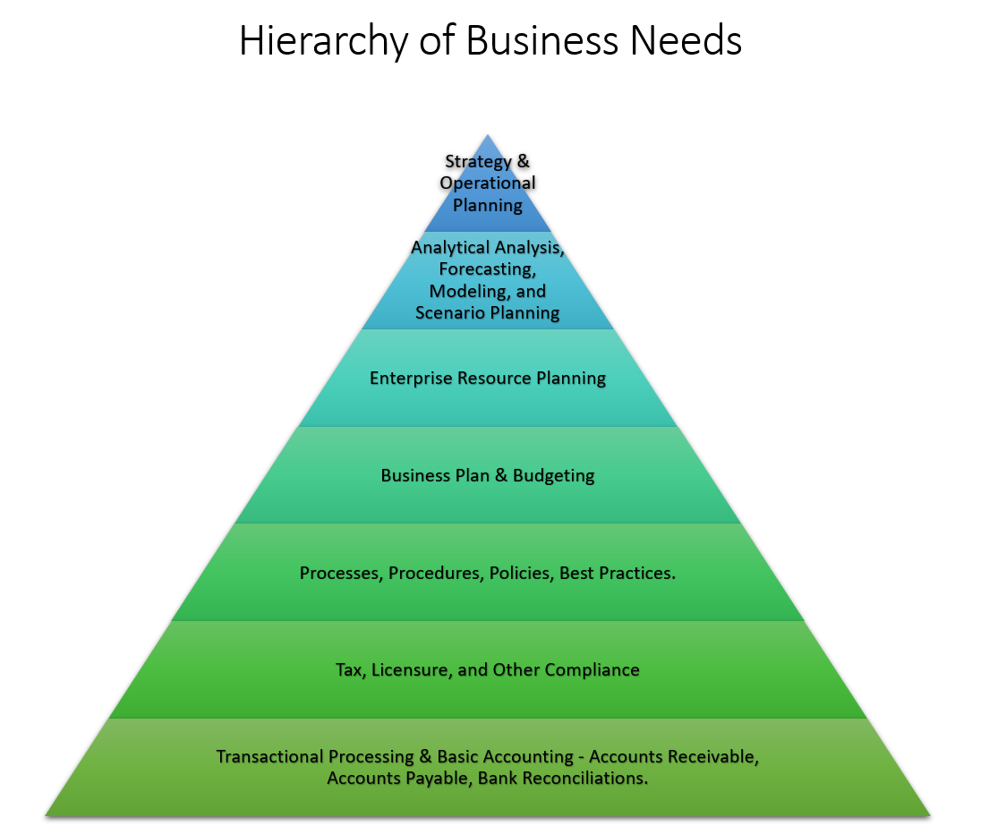 Hierarchy of Business Needs.PNG