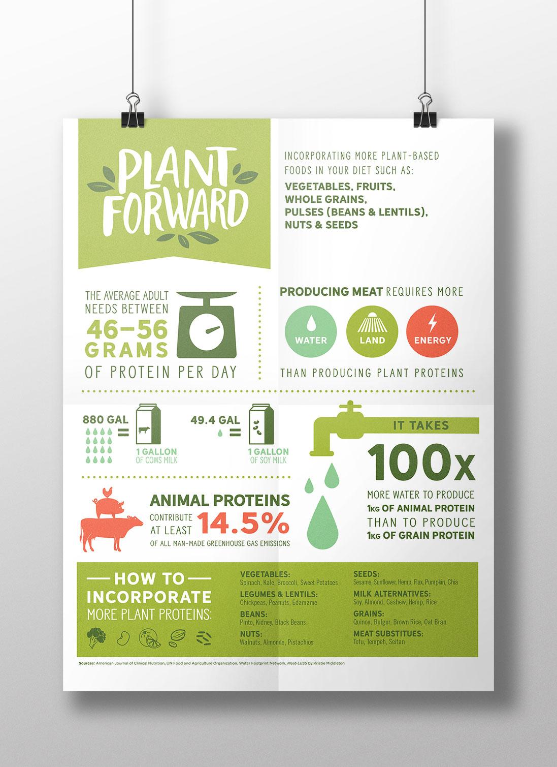 Aramark_Plant-Powered-Campaign_Infographic.jpg