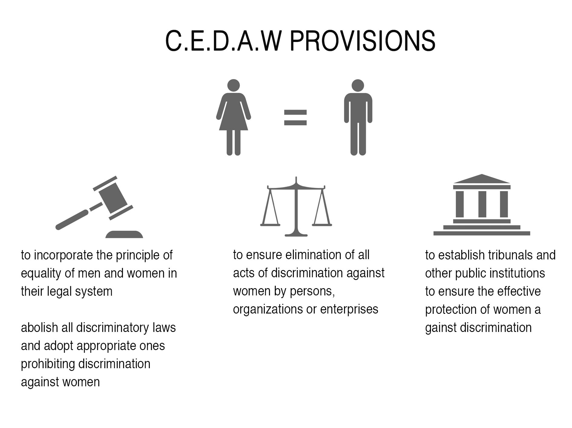 source: http://www.un.org/womenwatch/daw/cedaw/                       graphic by: Jacinta David Miller