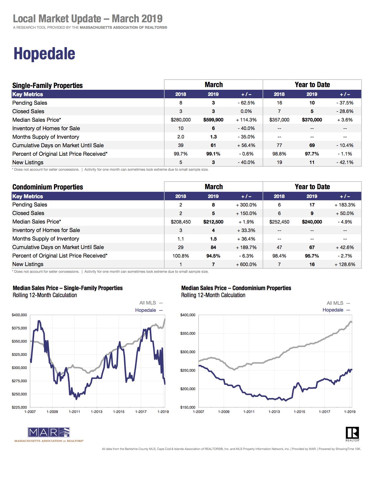 Hopedale market report.jpg