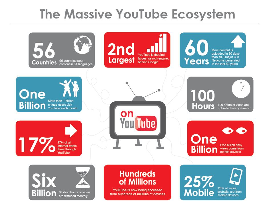 Here's an overview of YouTube's Ecosystem with some mind-blowing statistics/figures. It's important to understand the data and what you're getting into with this platform.