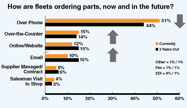 aftermarket-parts-ordering-graph.png