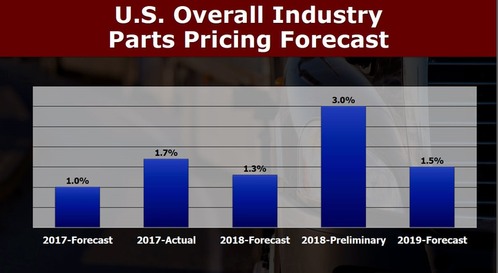 parts-pricing-forecast-__-720x396-a.jpg.png