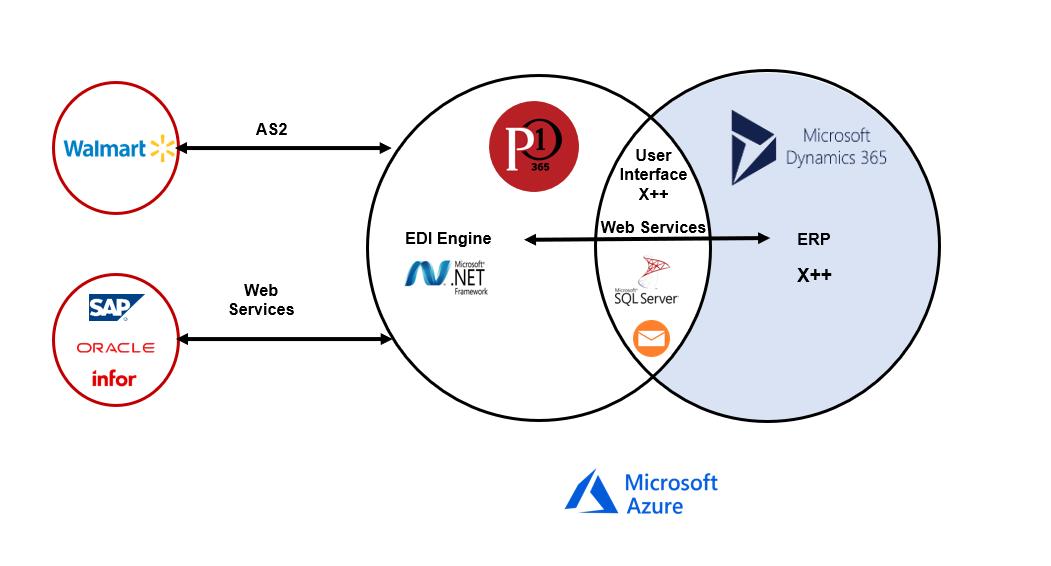 Announcing P1 365 - NextGen EDI for D365 — ProcessOne