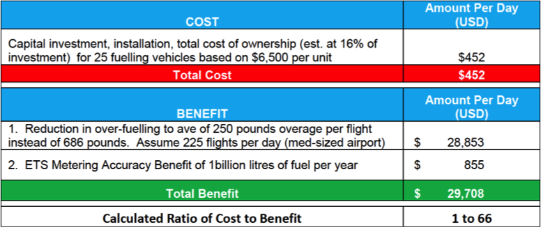 Data provided by the IATA Technical Fuel Group (TFG),Fuel Volume versus Weight Task Force report, section 2.3.3.