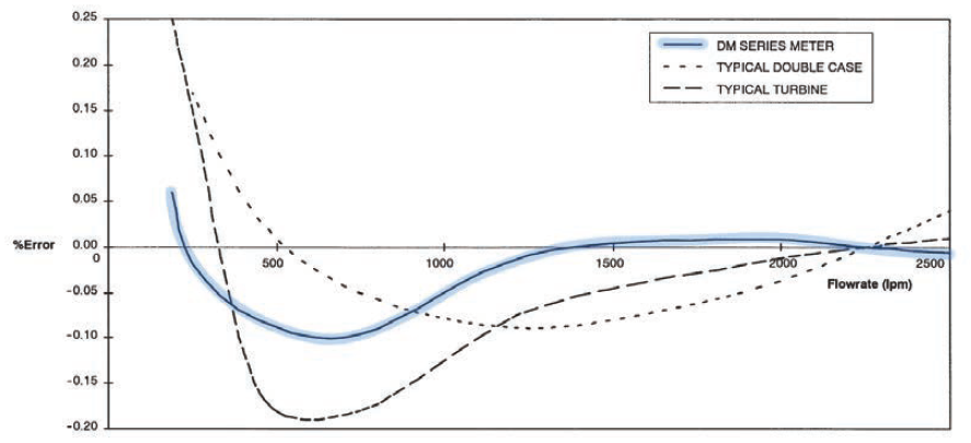 Avery-Hardoll DM meter accuracy curve.PNG