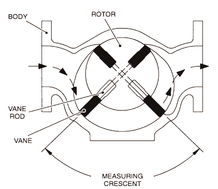 DM Series Flowmeters consist of three main components: The meter body, rotor and vane assembly and precision machined raised-face flanges.