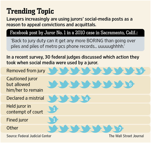 Trending Topic Trial by Twitter