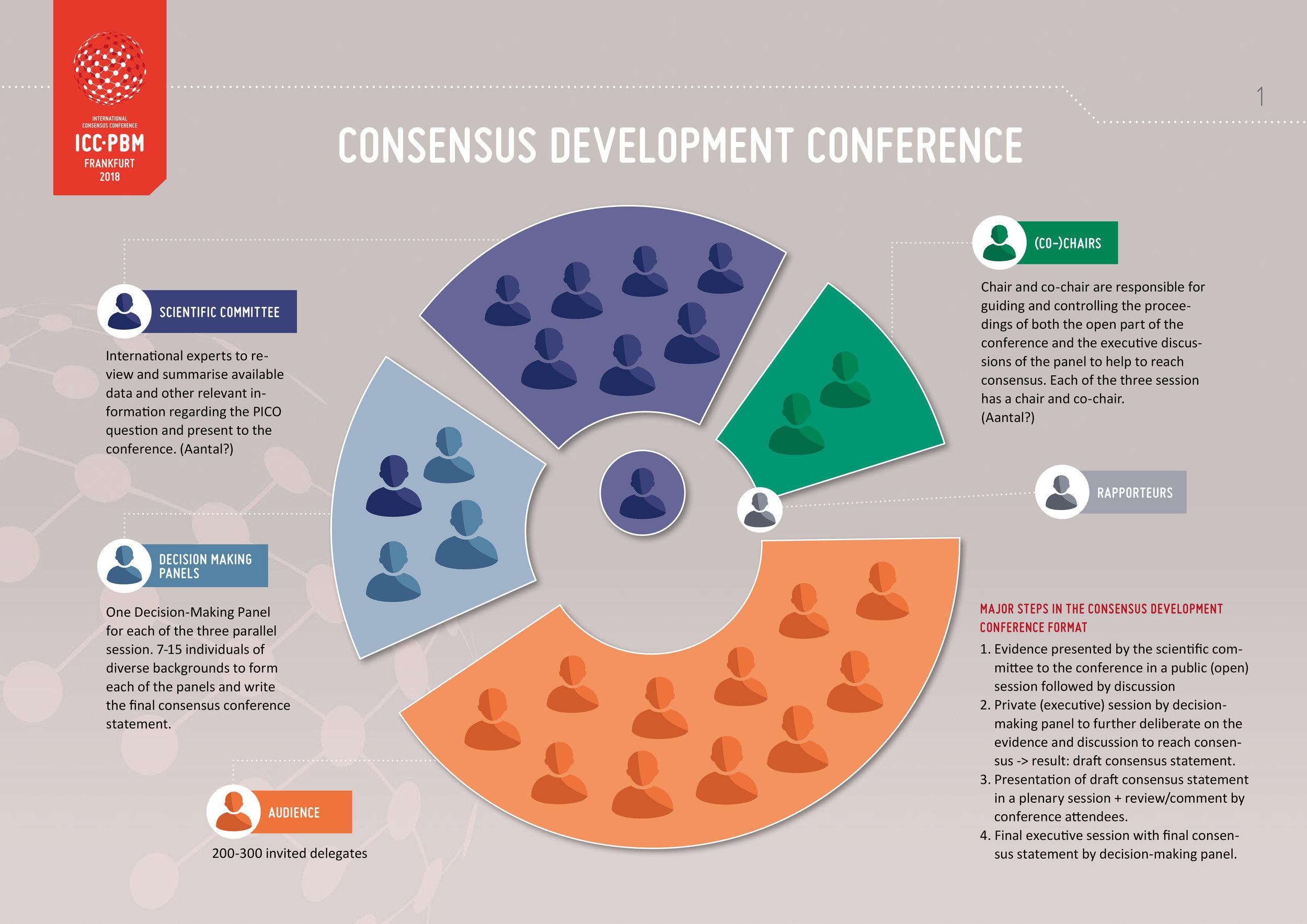 Infographic voor het toelichten van rollen van alle diverse deelnemers, panels en committees tijdens de ICC-PBM conference.